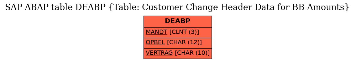 E-R Diagram for table DEABP (Table: Customer Change Header Data for BB Amounts)