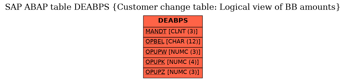E-R Diagram for table DEABPS (Customer change table: Logical view of BB amounts)