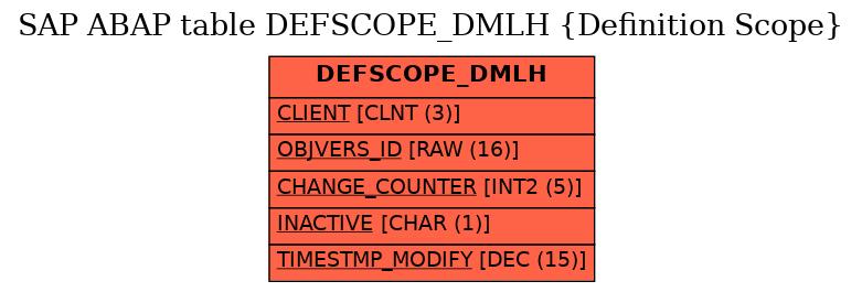 E-R Diagram for table DEFSCOPE_DMLH (Definition Scope)