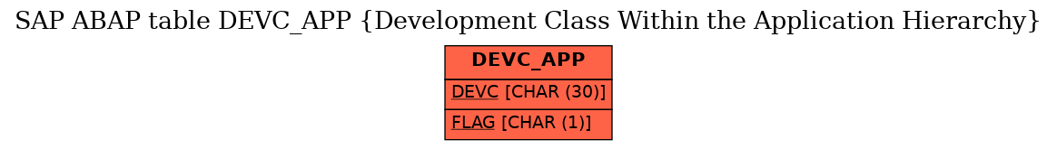 E-R Diagram for table DEVC_APP (Development Class Within the Application Hierarchy)