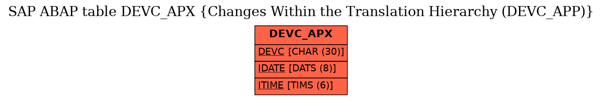 E-R Diagram for table DEVC_APX (Changes Within the Translation Hierarchy (DEVC_APP))