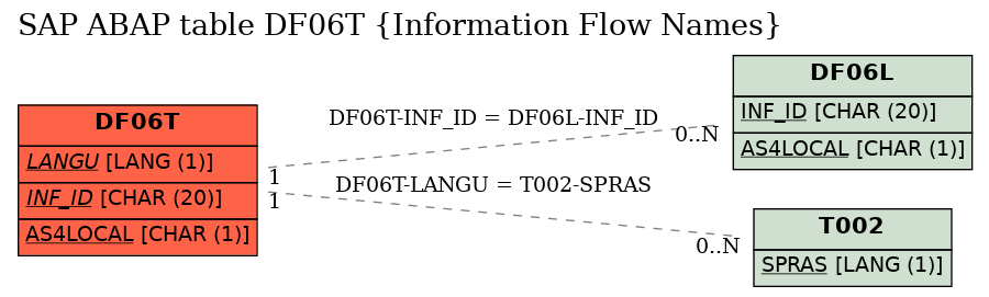 E-R Diagram for table DF06T (Information Flow Names)