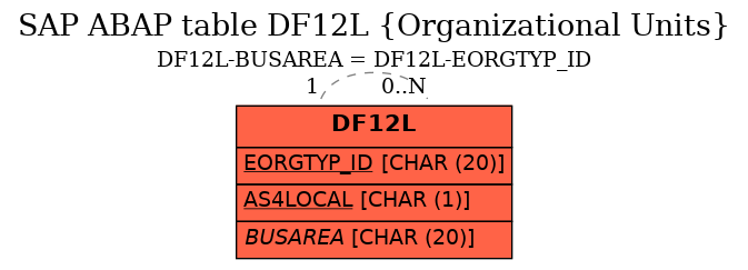 E-R Diagram for table DF12L (Organizational Units)