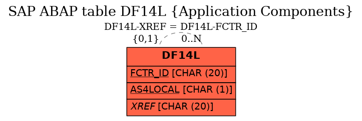 E-R Diagram for table DF14L (Application Components)