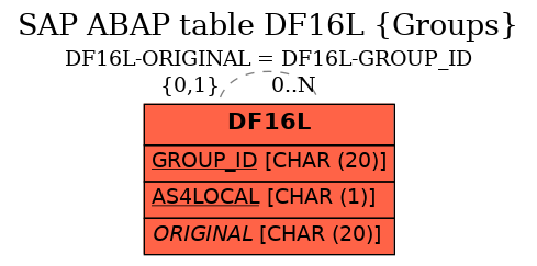 E-R Diagram for table DF16L (Groups)