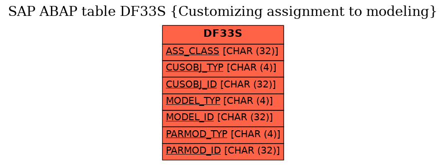 E-R Diagram for table DF33S (Customizing assignment to modeling)