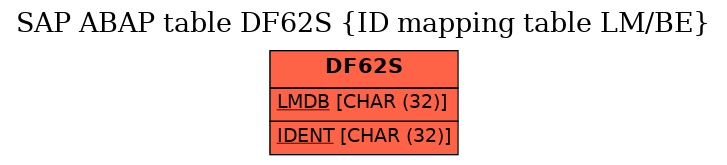 E-R Diagram for table DF62S (ID mapping table LM/BE)
