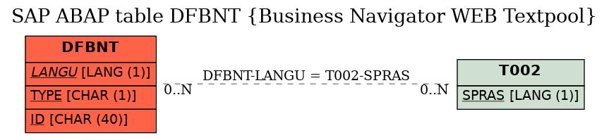 E-R Diagram for table DFBNT (Business Navigator WEB Textpool)