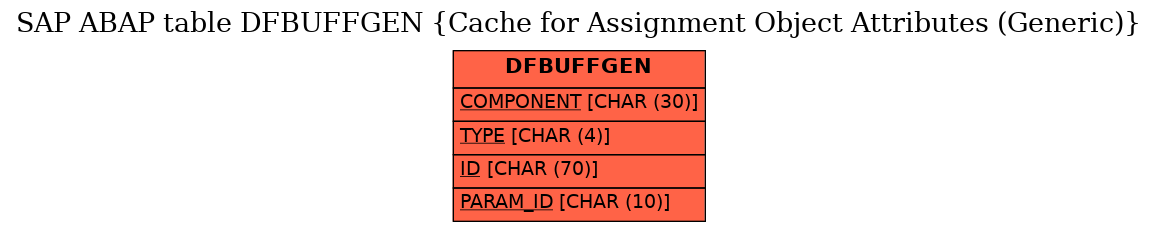E-R Diagram for table DFBUFFGEN (Cache for Assignment Object Attributes (Generic))
