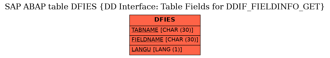 E-R Diagram for table DFIES (DD Interface: Table Fields for DDIF_FIELDINFO_GET)