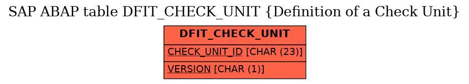 E-R Diagram for table DFIT_CHECK_UNIT (Definition of a Check Unit)