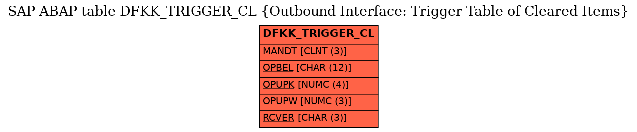E-R Diagram for table DFKK_TRIGGER_CL (Outbound Interface: Trigger Table of Cleared Items)