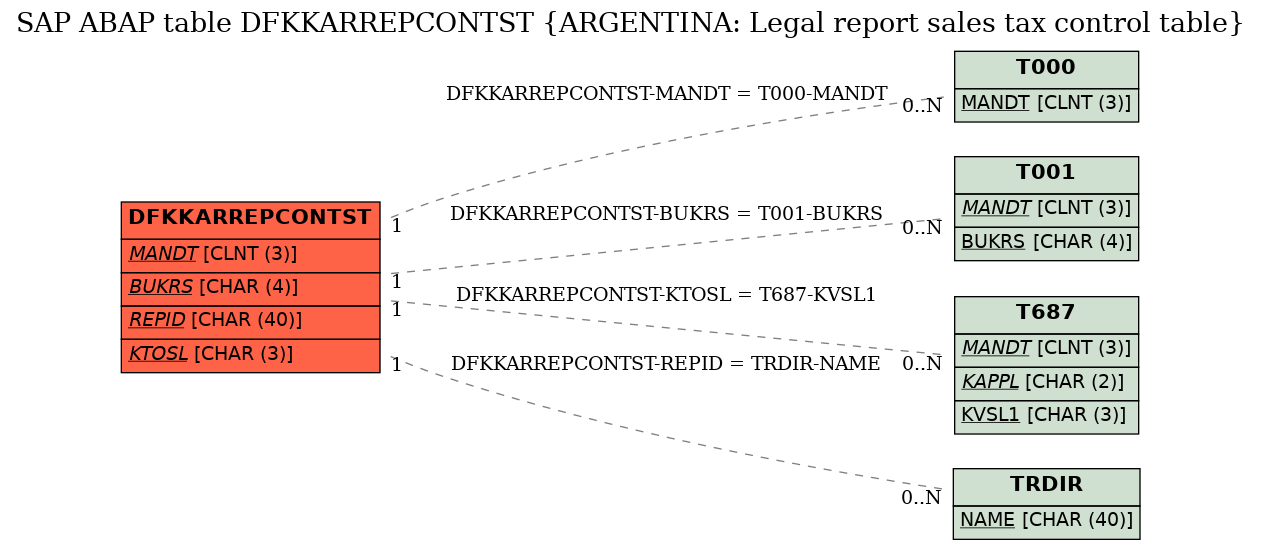 E-R Diagram for table DFKKARREPCONTST (ARGENTINA: Legal report sales tax control table)