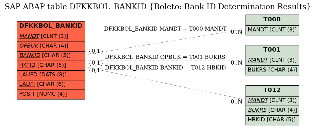 E-R Diagram for table DFKKBOL_BANKID (Boleto: Bank ID Determination Results)