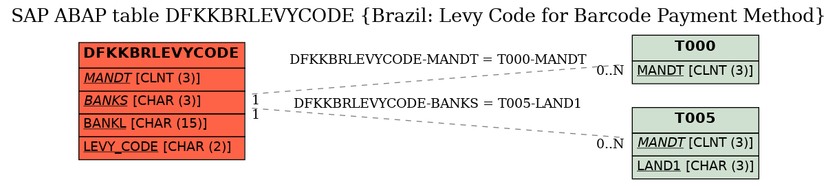 E-R Diagram for table DFKKBRLEVYCODE (Brazil: Levy Code for Barcode Payment Method)