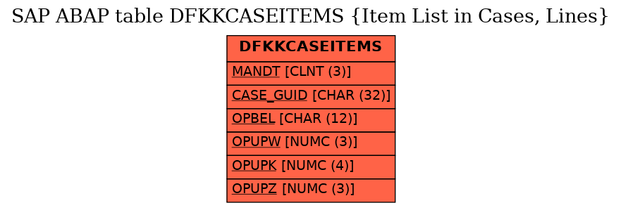 E-R Diagram for table DFKKCASEITEMS (Item List in Cases, Lines)