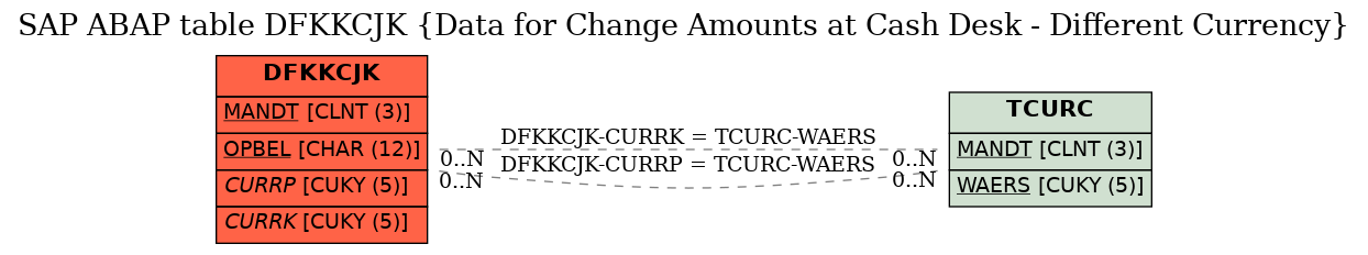 E-R Diagram for table DFKKCJK (Data for Change Amounts at Cash Desk - Different Currency)