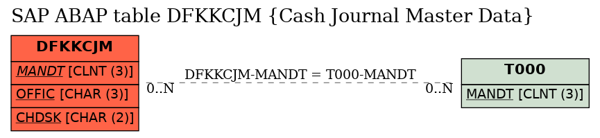 E-R Diagram for table DFKKCJM (Cash Journal Master Data)