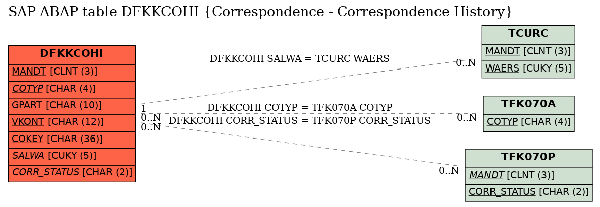 E-R Diagram for table DFKKCOHI (Correspondence - Correspondence History)