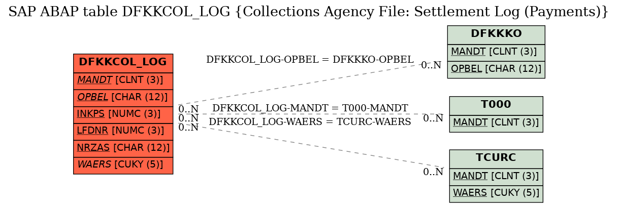 E-R Diagram for table DFKKCOL_LOG (Collections Agency File: Settlement Log (Payments))