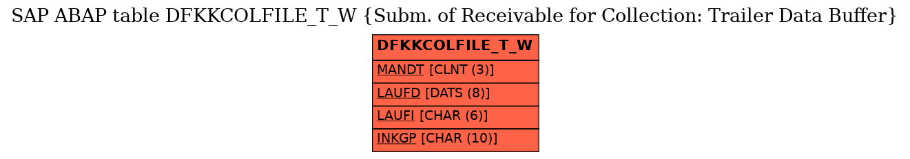 E-R Diagram for table DFKKCOLFILE_T_W (Subm. of Receivable for Collection: Trailer Data Buffer)
