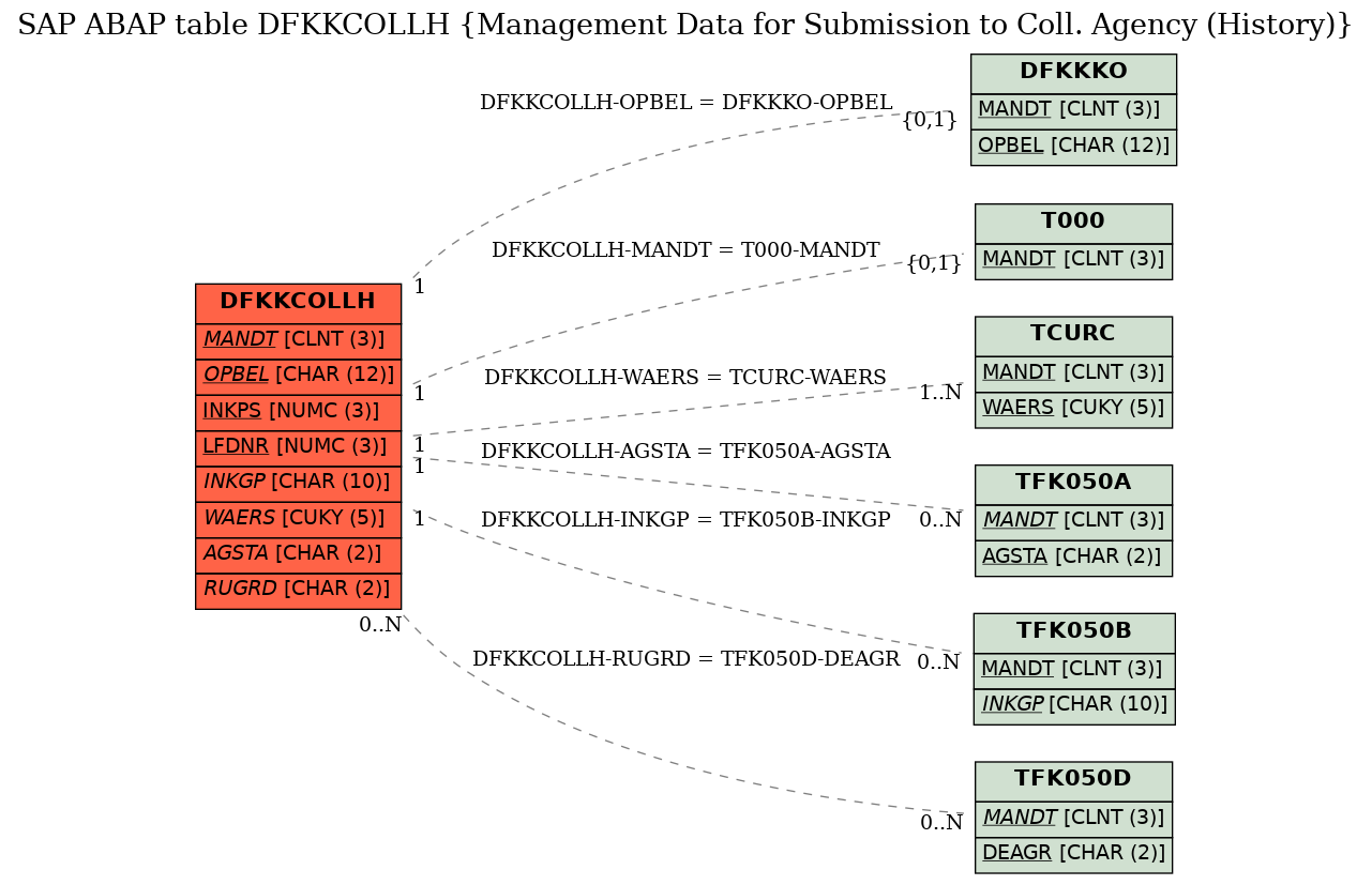 E-R Diagram for table DFKKCOLLH (Management Data for Submission to Coll. Agency (History))