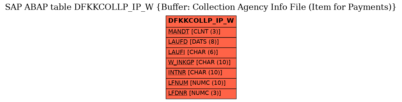 E-R Diagram for table DFKKCOLLP_IP_W (Buffer: Collection Agency Info File (Item for Payments))