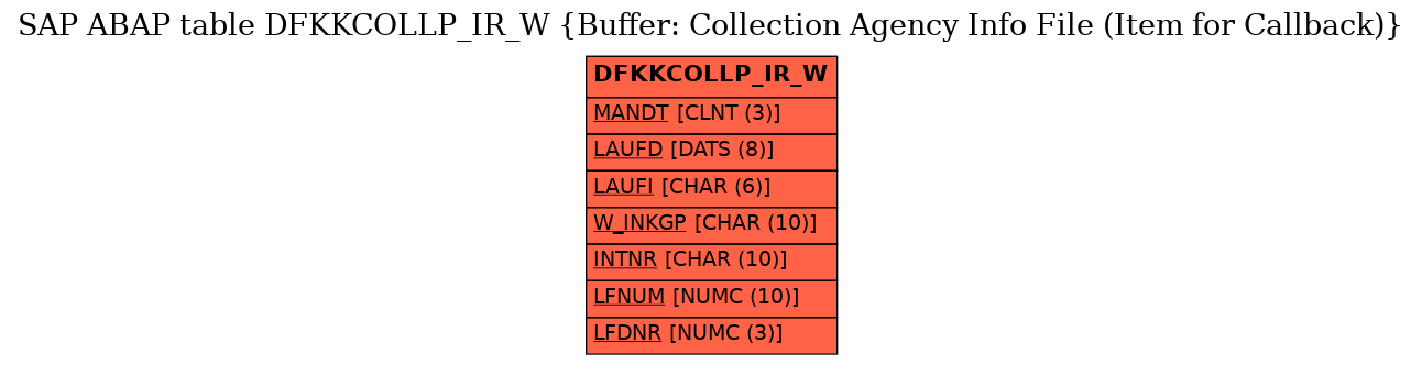 E-R Diagram for table DFKKCOLLP_IR_W (Buffer: Collection Agency Info File (Item for Callback))