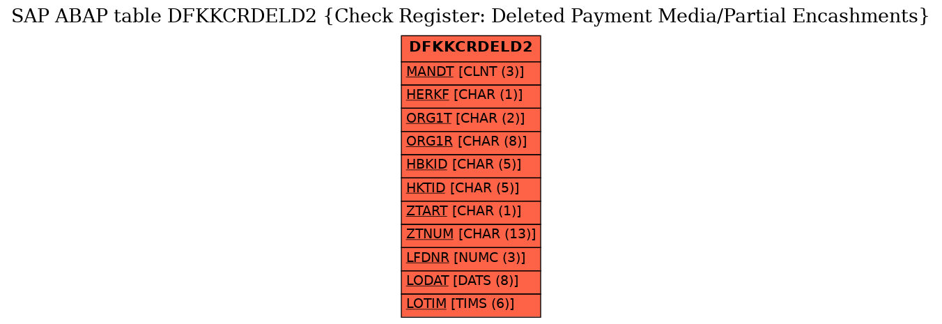 E-R Diagram for table DFKKCRDELD2 (Check Register: Deleted Payment Media/Partial Encashments)