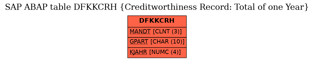 E-R Diagram for table DFKKCRH (Creditworthiness Record: Total of one Year)