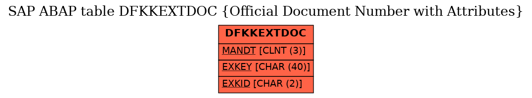 E-R Diagram for table DFKKEXTDOC (Official Document Number with Attributes)