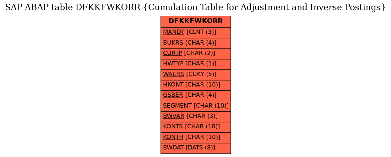 E-R Diagram for table DFKKFWKORR (Cumulation Table for Adjustment and Inverse Postings)