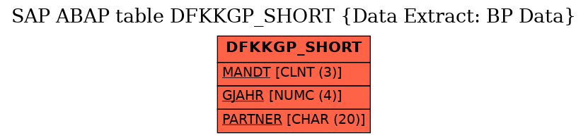 E-R Diagram for table DFKKGP_SHORT (Data Extract: BP Data)