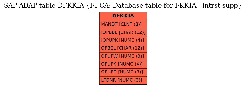E-R Diagram for table DFKKIA (FI-CA: Database table for FKKIA - intrst supp)