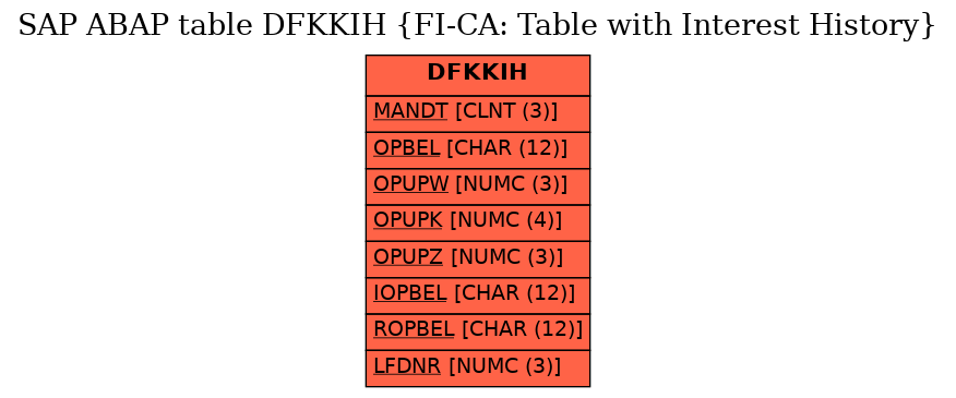 E-R Diagram for table DFKKIH (FI-CA: Table with Interest History)