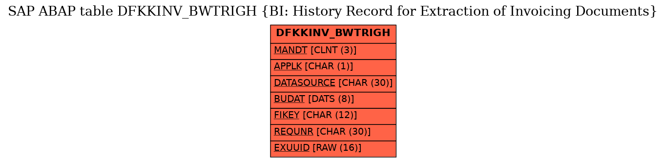 E-R Diagram for table DFKKINV_BWTRIGH (BI: History Record for Extraction of Invoicing Documents)