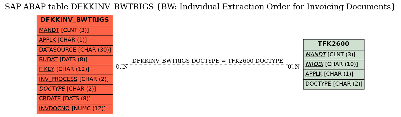 E-R Diagram for table DFKKINV_BWTRIGS (BW: Individual Extraction Order for Invoicing Documents)