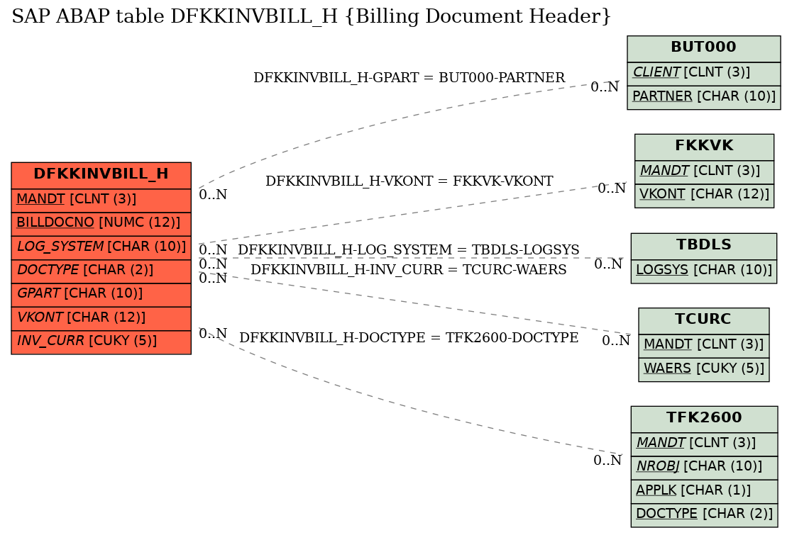 E-R Diagram for table DFKKINVBILL_H (Billing Document Header)