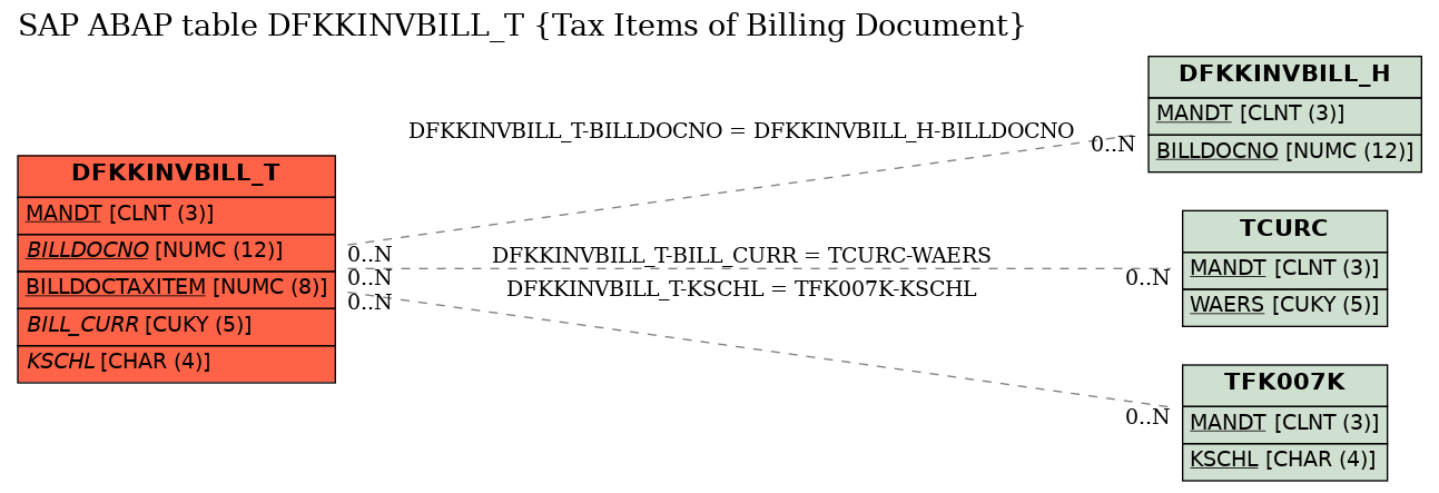 E-R Diagram for table DFKKINVBILL_T (Tax Items of Billing Document)