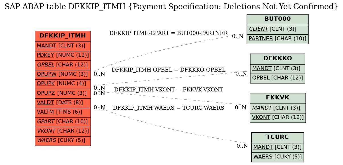 E-R Diagram for table DFKKIP_ITMH (Payment Specification: Deletions Not Yet Confirmed)