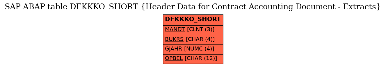 E-R Diagram for table DFKKKO_SHORT (Header Data for Contract Accounting Document - Extracts)