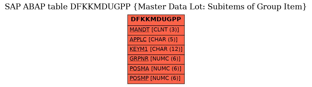 E-R Diagram for table DFKKMDUGPP (Master Data Lot: Subitems of Group Item)