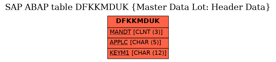 E-R Diagram for table DFKKMDUK (Master Data Lot: Header Data)