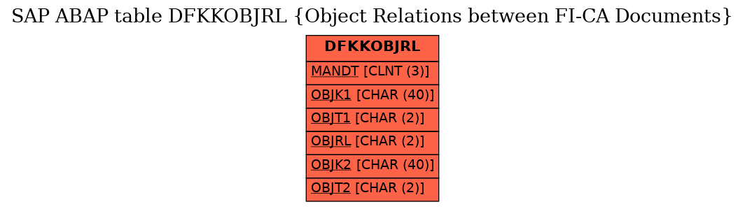 E-R Diagram for table DFKKOBJRL (Object Relations between FI-CA Documents)