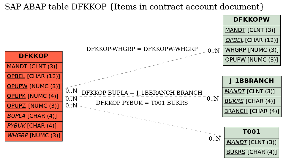E-R Diagram for table DFKKOP (Items in contract account document)