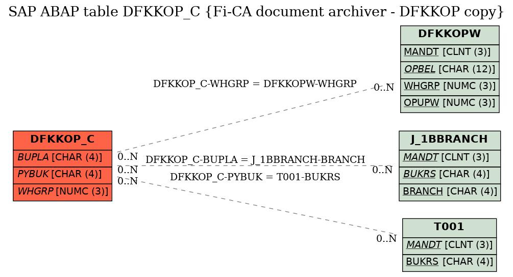 E-R Diagram for table DFKKOP_C (Fi-CA document archiver - DFKKOP copy)