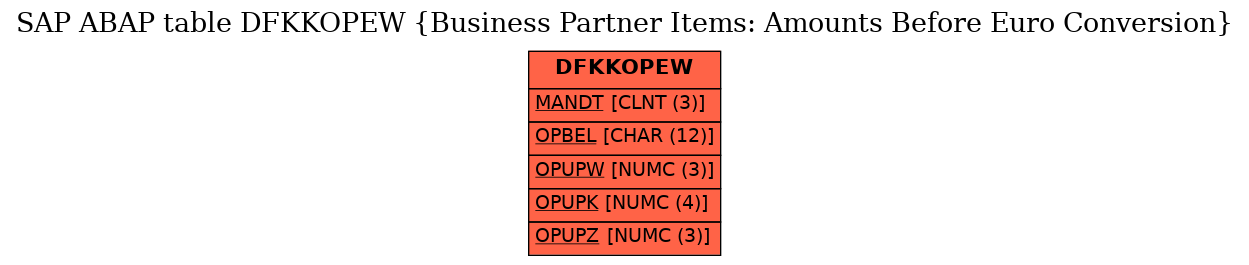 E-R Diagram for table DFKKOPEW (Business Partner Items: Amounts Before Euro Conversion)
