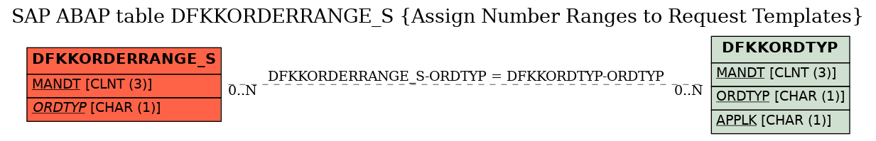 E-R Diagram for table DFKKORDERRANGE_S (Assign Number Ranges to Request Templates)