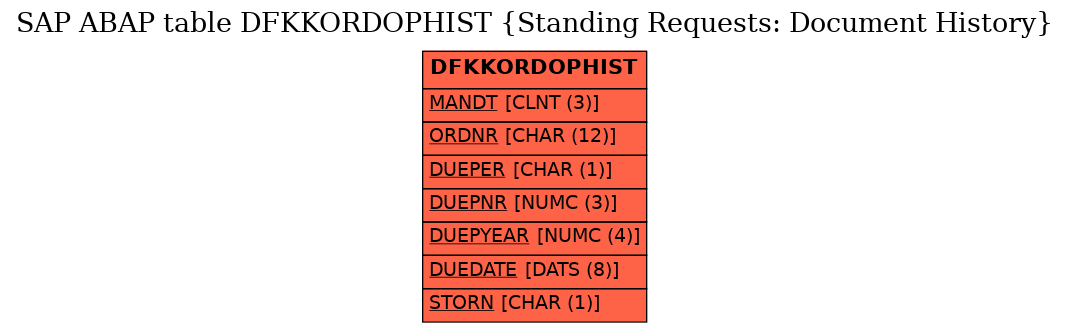 E-R Diagram for table DFKKORDOPHIST (Standing Requests: Document History)