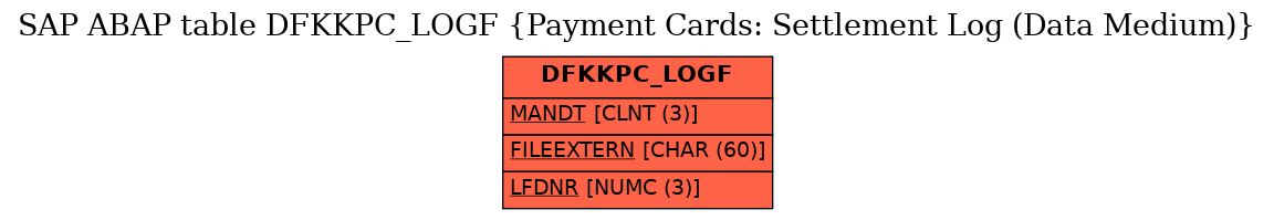 E-R Diagram for table DFKKPC_LOGF (Payment Cards: Settlement Log (Data Medium))
